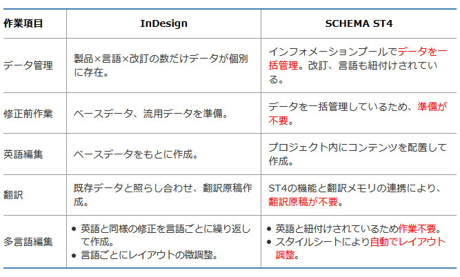 InDesign/SCHEMA ST4違い